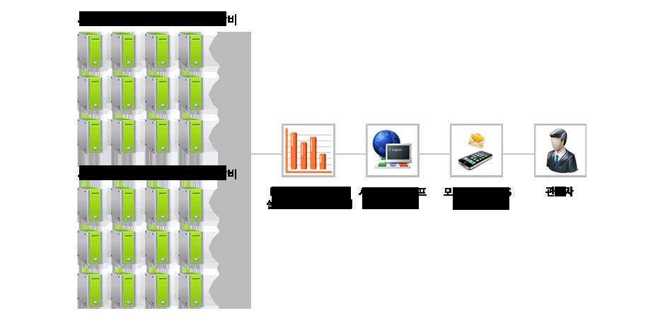 실시간 서버 모니터링 구성도