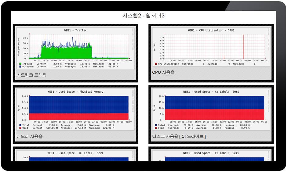 실시간 서버 모니터링