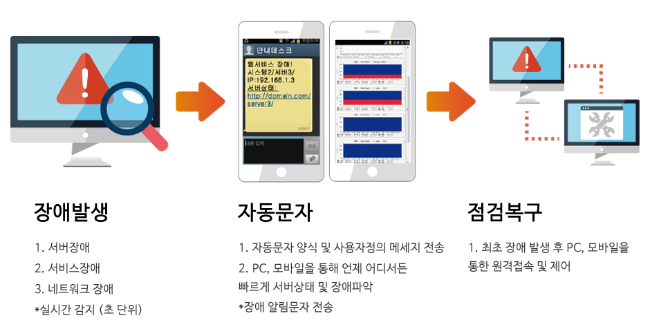 실시간 서버 모니터링 동작과정